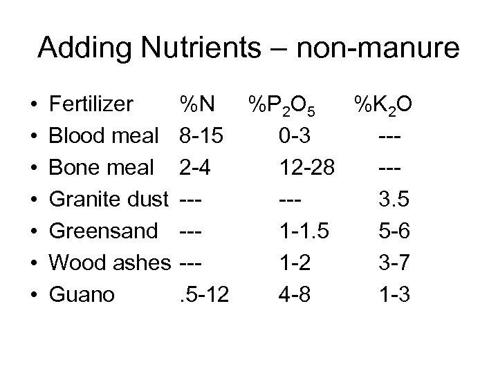 Adding Nutrients – non-manure • • Fertilizer Blood meal Bone meal Granite dust Greensand