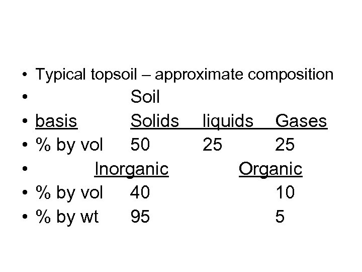 • Typical topsoil – approximate composition • • • Soil basis Solids %