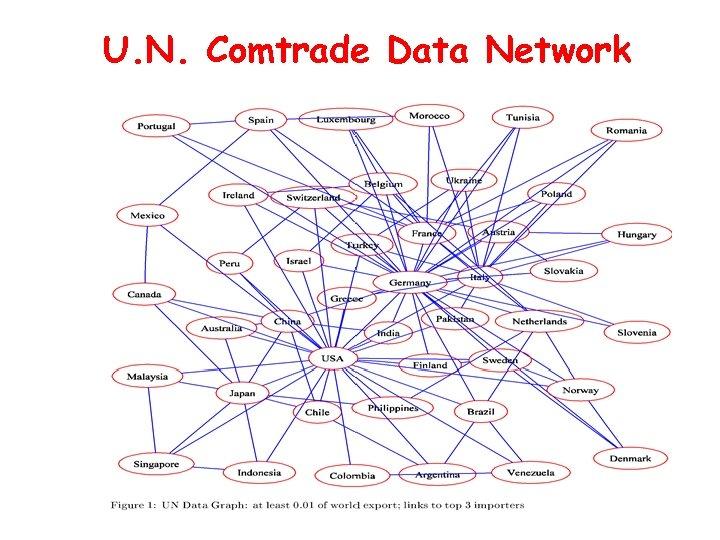 U. N. Comtrade Data Network
