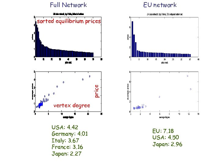 Full Network EU network price sorted equilibrium prices vertex degree USA: 4. 42 Germany: