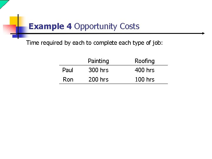 Example 4 Opportunity Costs Time required by each to complete each type of job: