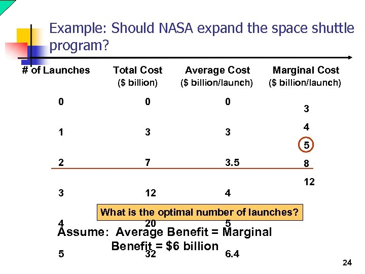 Example: Should NASA expand the space shuttle program? # of Launches Total Cost Average
