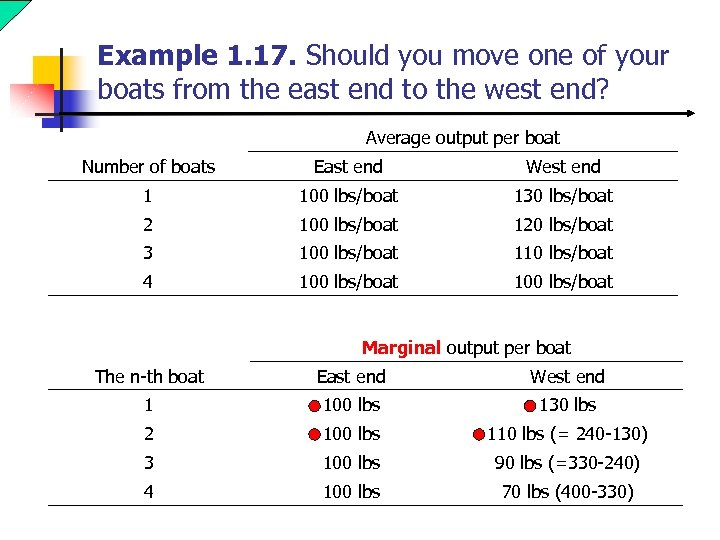 Example 1. 17. Should you move one of your boats from the east end
