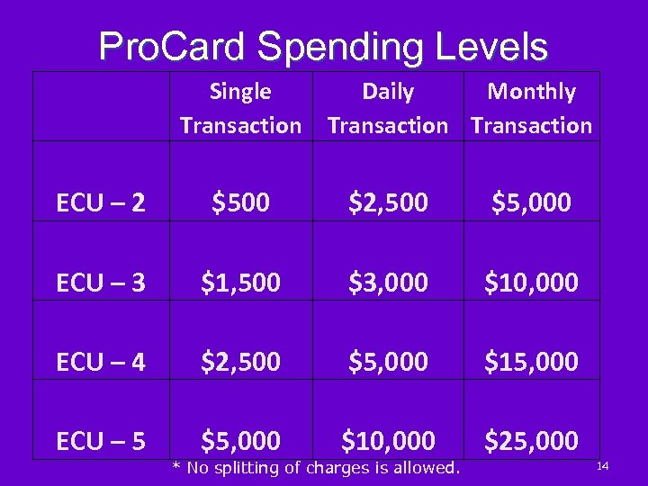 Pro. Card Spending Levels Single Daily Monthly Transaction ECU – 2 $500 $2, 500