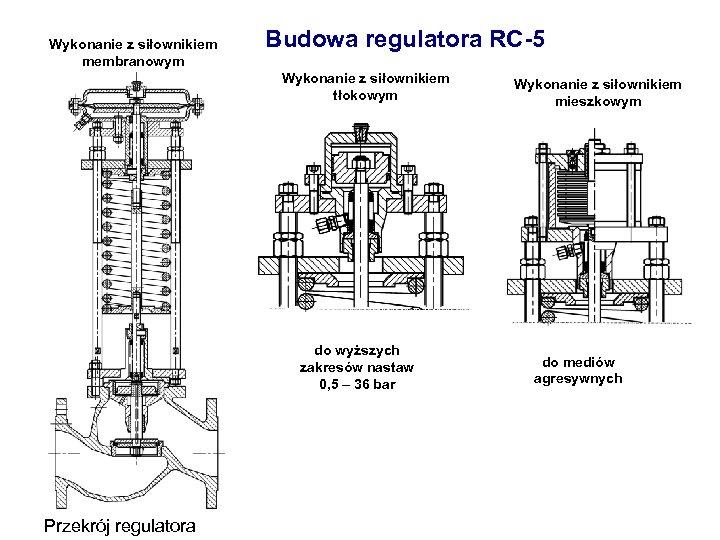 Wykonanie z siłownikiem membranowym Budowa regulatora RC-5 Wykonanie z siłownikiem tłokowym do wyższych zakresów