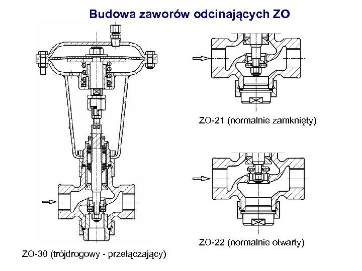 Budowa zaworów odcinających ZO ZO-21 (normalnie zamknięty) ZO-22 (normalnie otwarty) ZO-30 (trójdrogowy - przełączający)