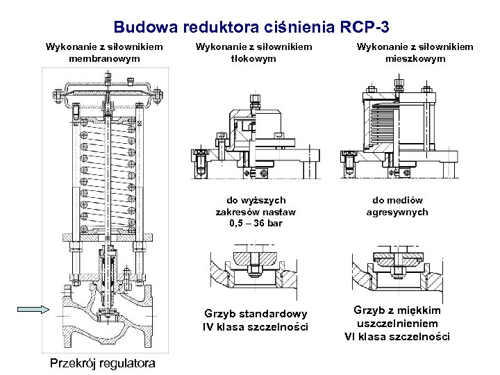 Budowa reduktora ciśnienia RCP-3 Wykonanie z siłownikiem membranowym Wykonanie z siłownikiem tłokowym Wykonanie z