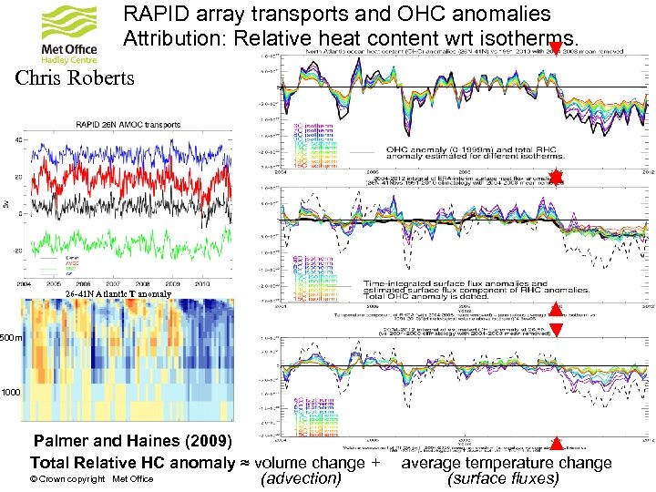 RAPID array transports and OHC anomalies Attribution: Relative heat content wrt isotherms. Chris Roberts