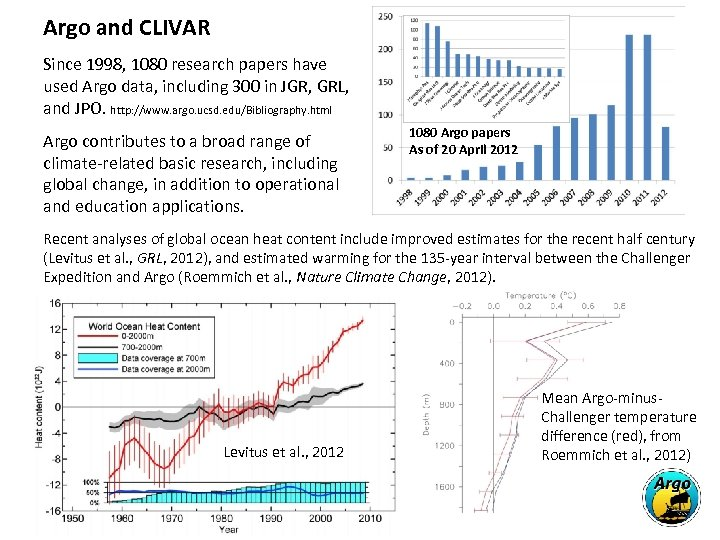 Argo and CLIVAR Since 1998, 1080 research papers have used Argo data, including 300