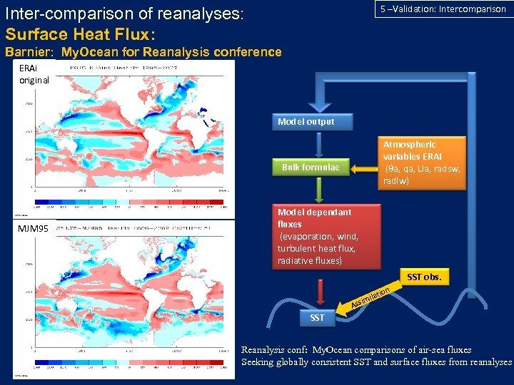 5 –Validation: Intercomparison Inter-comparison of reanalyses: Surface Heat Flux: Barnier: My. Ocean for Reanalysis
