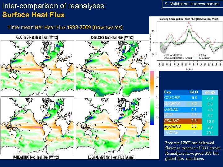 Inter-comparison of reanalyses: Surface Heat Flux 5 –Validation: Intercomparison Time-mean Net Heat Flux 1993