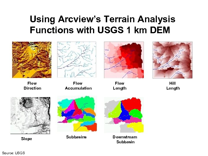 Using Arcview's Terrain Analysis Functions with USGS 1 km DEM Flow Direction Slope Source: