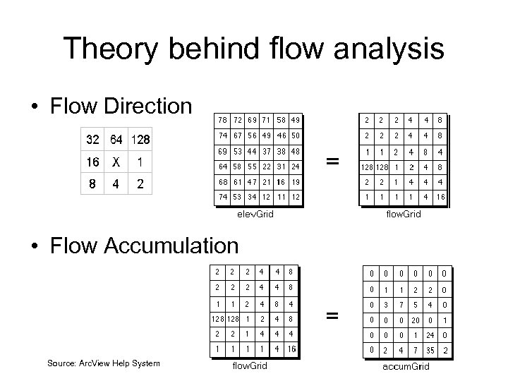 Theory behind flow analysis • Flow Direction • Flow Accumulation Source: Arc. View Help