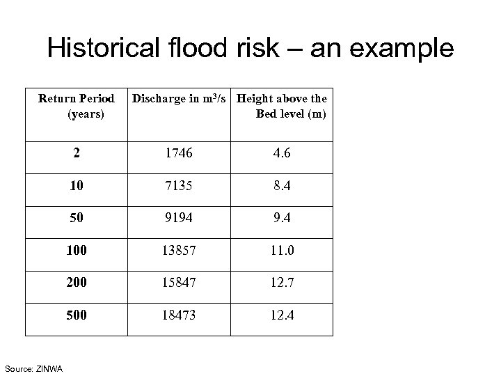 Historical flood risk – an example Return Period (years) Discharge in m 3/s Height