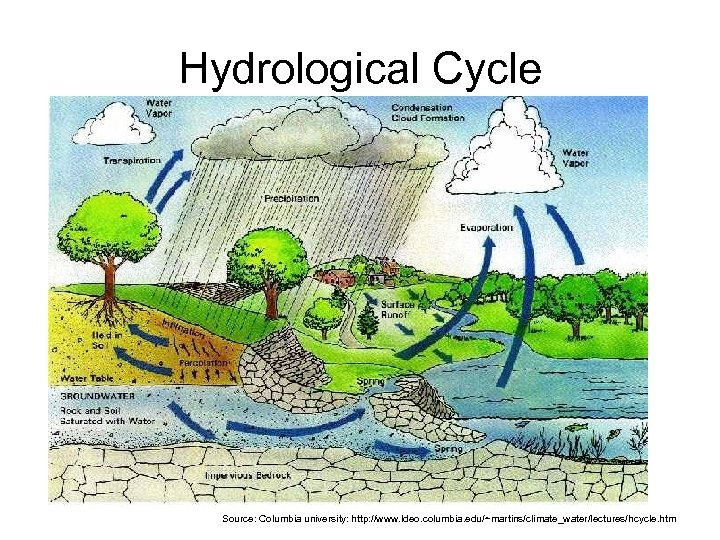Hydrological Cycle Source: Columbia university: http: //www. ldeo. columbia. edu/~martins/climate_water/lectures/hcycle. htm
