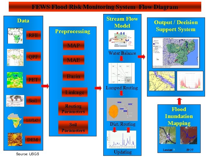 FEWS Flood Risk Monitoring System Flow Diagram Data RFE Preprocessing Stream Flow Model Output