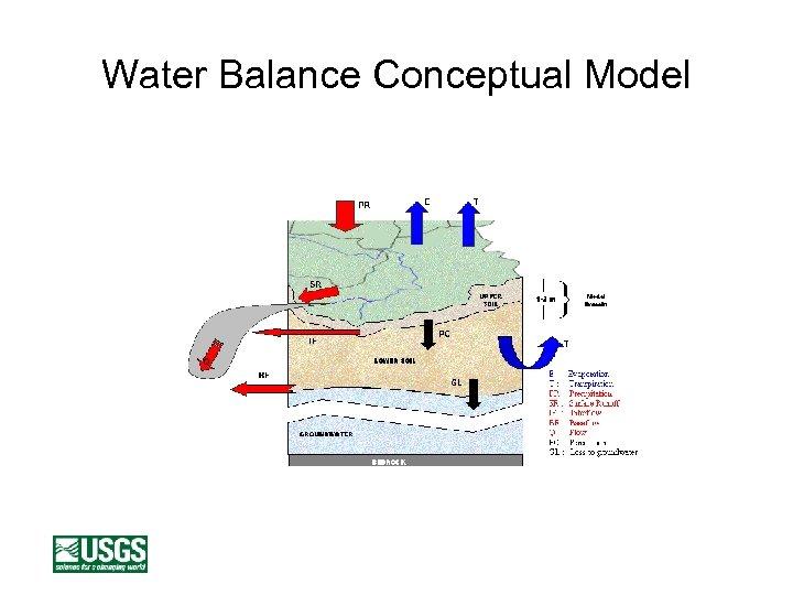 Water Balance Conceptual Model