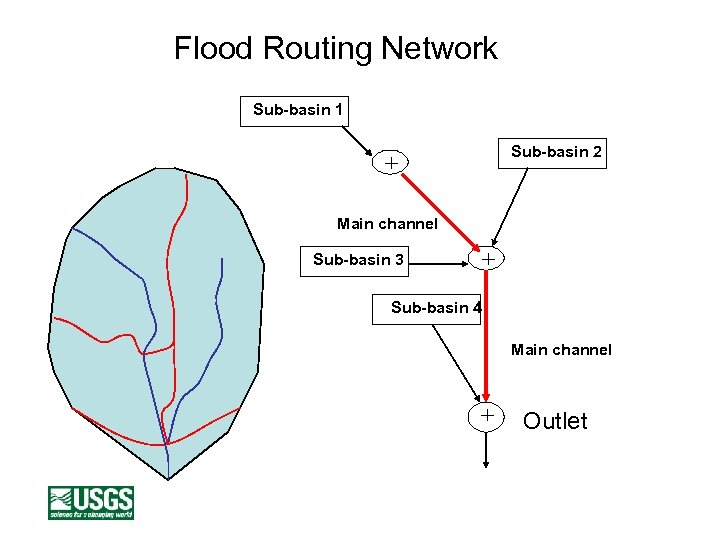 Flood Routing Network Sub-basin 1 Sub-basin 2 + Main channel + Sub-basin 3 Sub-basin