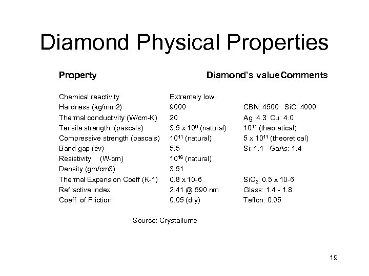 Diamond Physical Properties Property Diamond's value. Comments Chemical reactivity Hardness (kg/mm 2) Thermal conductivity