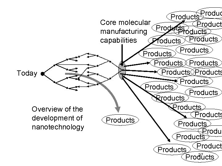 Products Produc Core molecular Products manufacturing Products capabilities Products Today Overview of the development