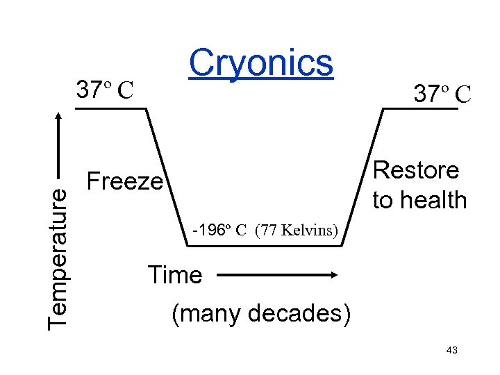 Cryonics Temperature 37º C Restore to health Freeze -196º C (77 Kelvins) Time (many