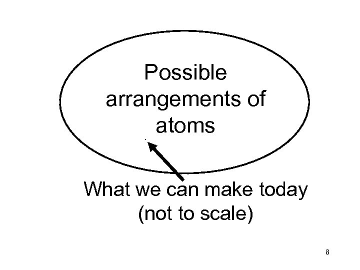 Possible arrangements of atoms. What we can make today (not to scale) 8