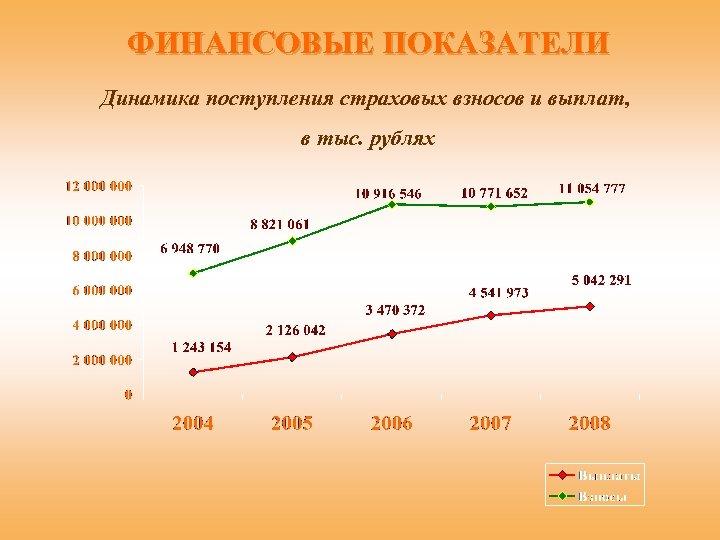 ФИНАНСОВЫЕ ПОКАЗАТЕЛИ Динамика поступления страховых взносов и выплат, в тыс. рублях