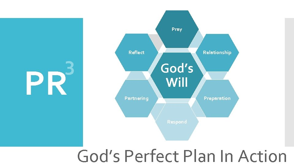 Pray 3 PR Reflect Relationship God's Will Preparation Partnering Respond God's Perfect Plan In