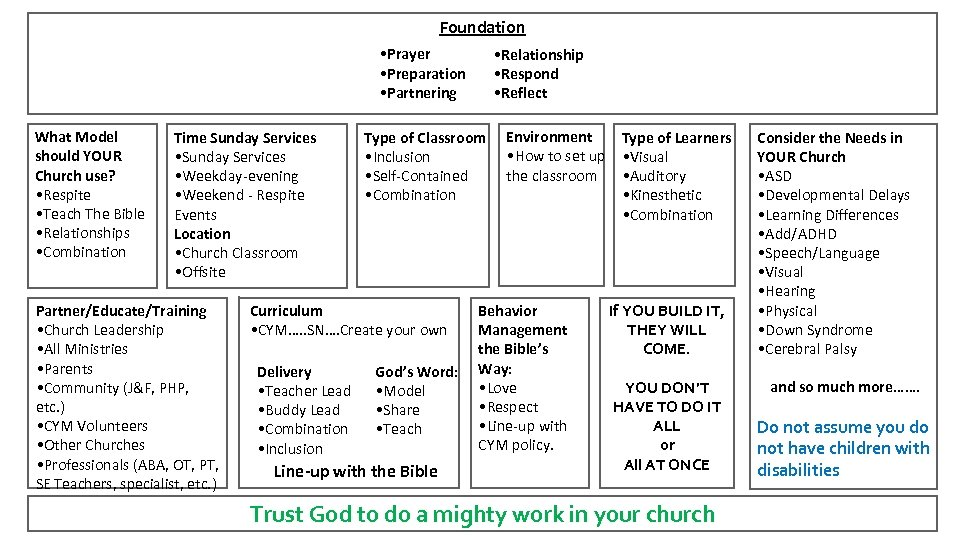 Foundation • Prayer • Preparation • Partnering What Model should YOUR Church use? •