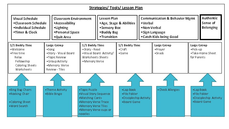 Strategies/ Tools/ Lesson Plan Visual Schedule • Classroom Schedule • Individual Schedule • Timer