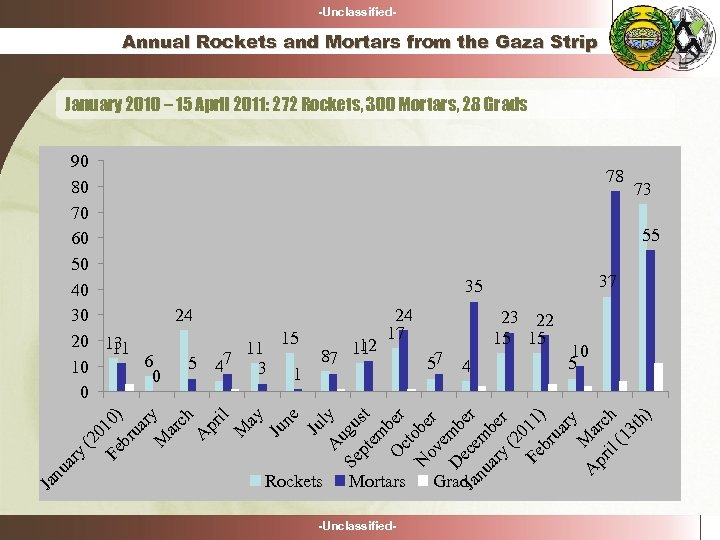 -Unclassified- Annual Rockets and Mortars from the Gaza Strip January 2010 – 15 April