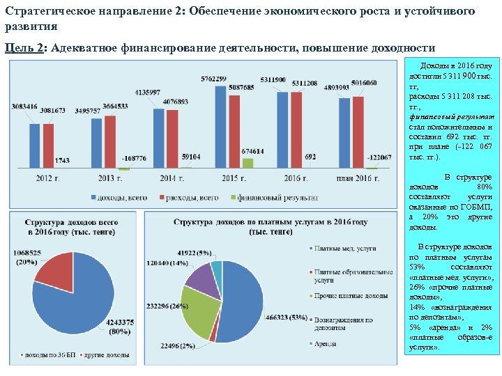 Стратегическое направление 2: Обеспечение экономического роста и устойчивого развития Цель 2: Адекватное финансирование деятельности,