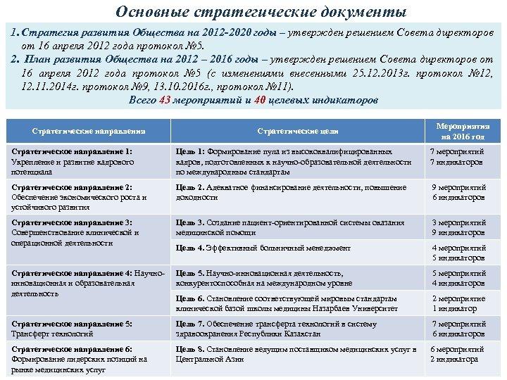 Основные стратегические документы 1. Стратегия развития Общества на 2012 -2020 годы – утвержден решением