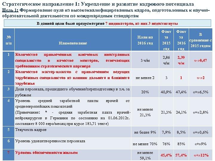 Стратегическое направление 1: Укрепление и развитие кадрового потенциала Цель 1: Формирование пула из высококвалифицированных