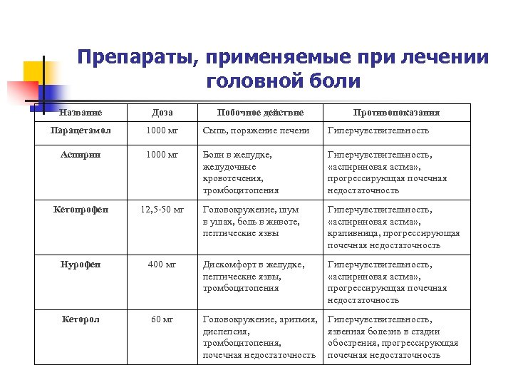 Препараты, применяемые при лечении головной боли Название Доза Побочное действие Противопоказания Парацетамол 1000 мг