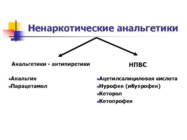 Ненаркотические анальгетики НПВС Анальгетики - антипиретики Анальгин n. Парацетамол n Ацетилсалициловая кислота n. Нурофен