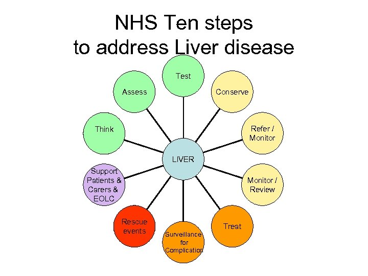 NHS Ten steps to address Liver disease Test Conserve Assess Refer / Monitor Think