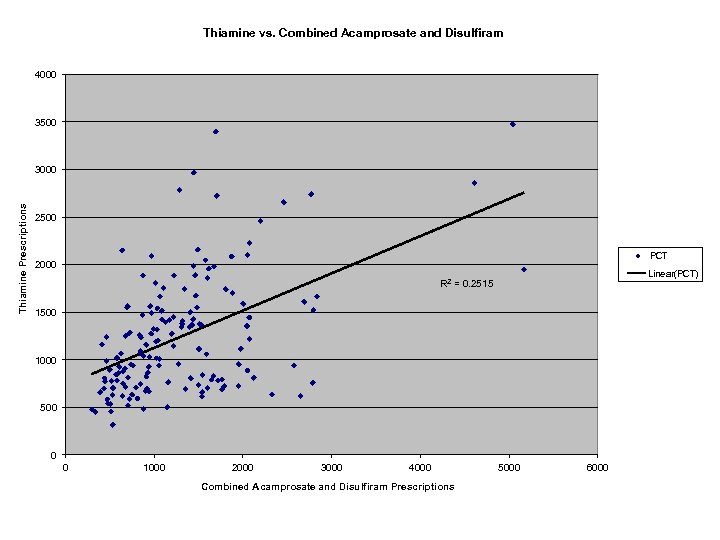 Thiamine vs. Combined Acamprosate and Disulfiram 4000 3500 Thiamine Prescriptions 3000 2500 PCT 2000