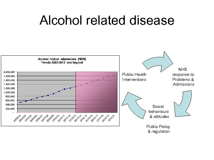 Alcohol related disease NHS response to Problems & Admissions Public Health Interventions ALCOHOL Social
