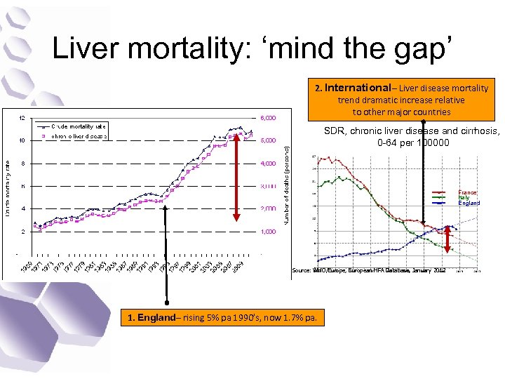 Liver mortality: 'mind the gap' 2. International– Liver disease mortality trend dramatic increase relative