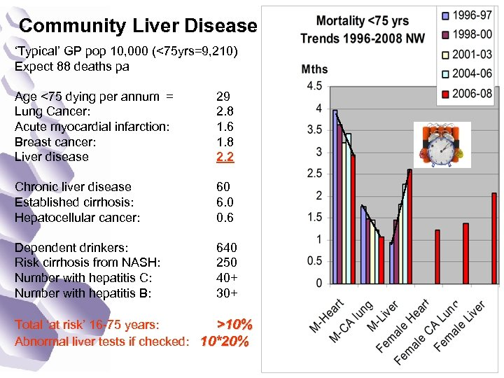 Community Liver Disease 'Typical' GP pop 10, 000 (<75 yrs=9, 210) Expect 88 deaths
