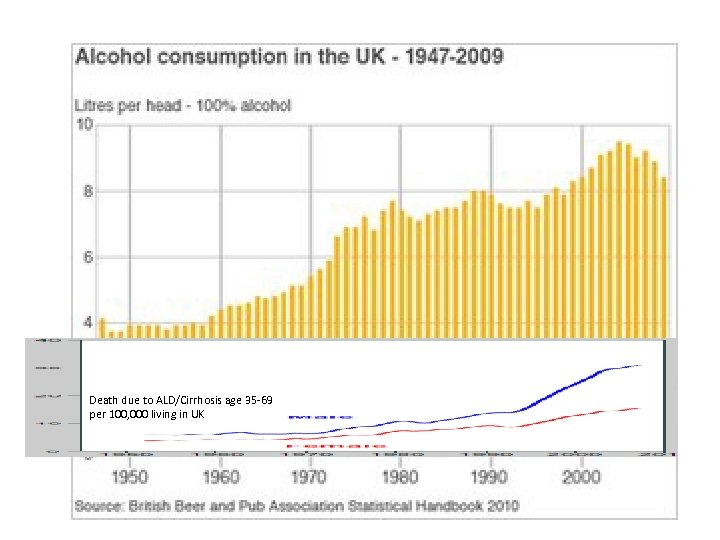 Death due to ALD/Cirrhosis age 35 -69 per 100, 000 living in UK