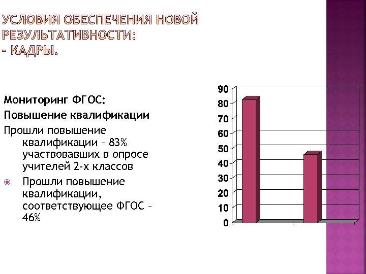 Мониторинг ФГОС: Повышение квалификации Прошли повышение квалификации – 83% участвовавших в опросе учителей 2