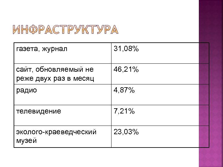 газета, журнал 31, 08% сайт, обновляемый не реже двух раз в месяц 46, 21%