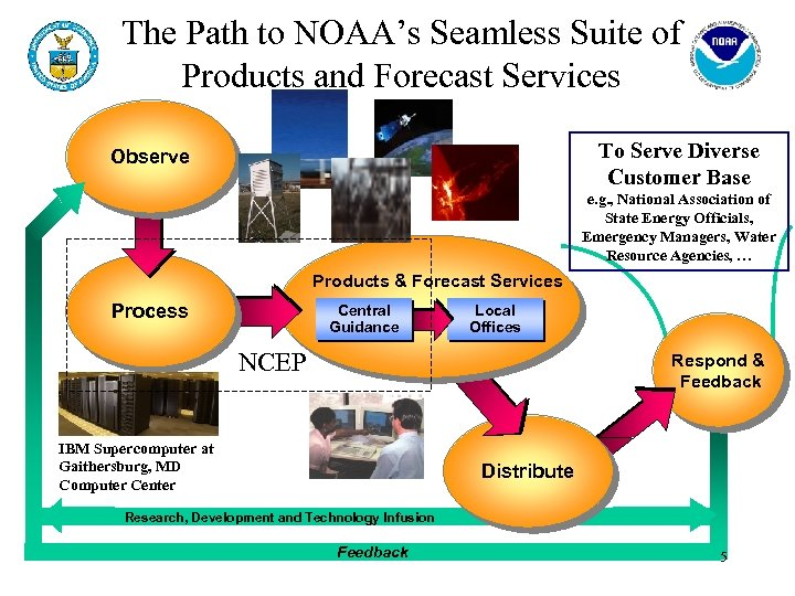 The Path to NOAA's Seamless Suite of Products and Forecast Services To Serve Diverse