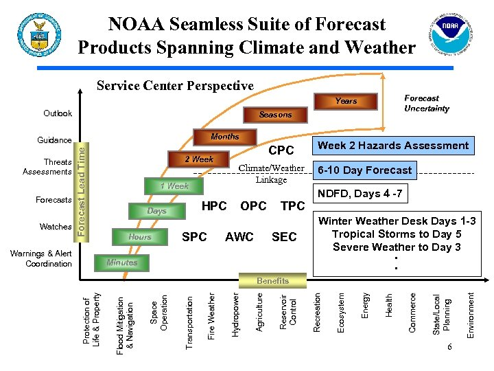 NOAA Seamless Suite of Forecast Products Spanning Climate and Weather Service Center Perspective Forecast