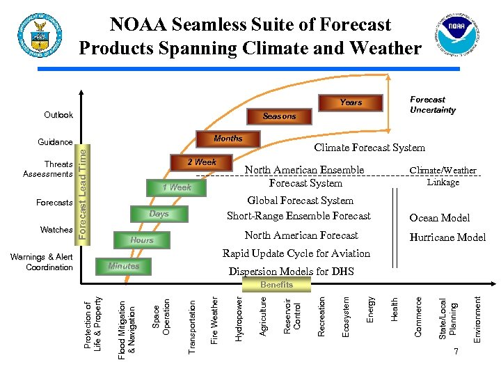 NOAA Seamless Suite of Forecast Products Spanning Climate and Weather Forecast Uncertainty Years Outlook