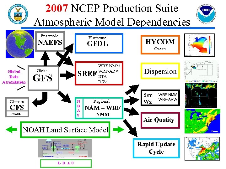 2007 NCEP Production Suite Atmospheric Model Dependencies Ensemble Hurricane NAEFS Global Data Assimilation Global