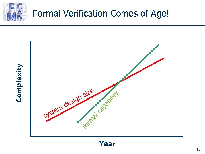 Complexity Formal Verification Comes of Age! ab c al rm fo s tem ys