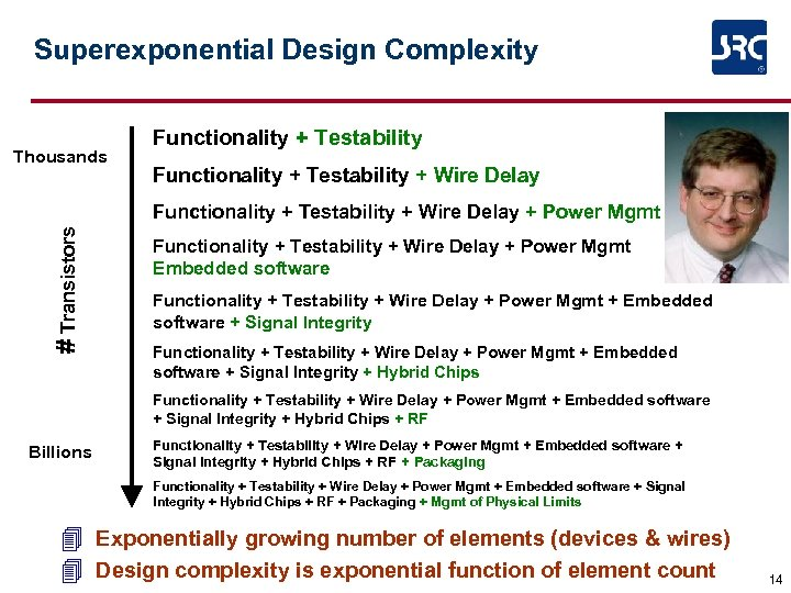 Superexponential Design Complexity Thousands Functionality + Testability + Wire Delay # Transistors Functionality +